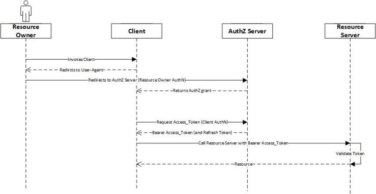 OAuth 2 0 and OpenId With Azure Azure Active Directory (AAD) – Nerd