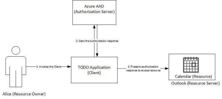 Azure Authorization