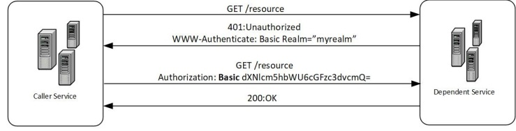 Service-to-Service Authentication on the Cloud – Nerd Backbone